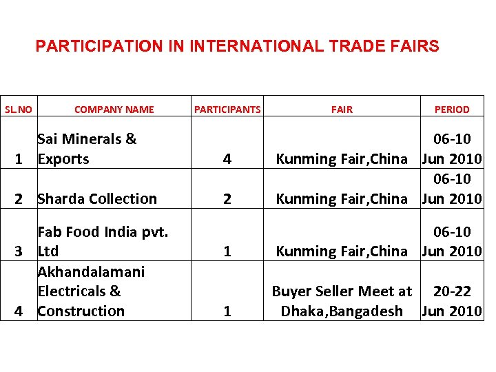 PARTICIPATION IN INTERNATIONAL TRADE FAIRS SL. NO COMPANY NAME PARTICIPANTS FAIR PERIOD Sai Minerals