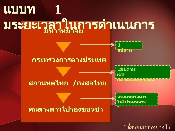 แบบท 1 มระยะเวลาในการดำเนนการ มหาวทยาลย 1 สปดาห กระทรวงการตางประเทศ สถานทตไทย /กงสลไทย คนตางดาวไปรองขอวซา 2สปดาห เชค กต. ขอเลขทหนงสอ