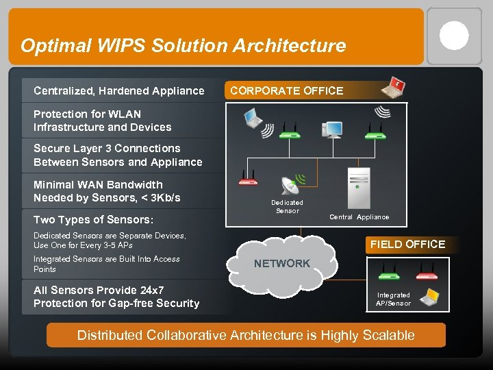 Optimal WIPS Solution Architecture Centralized, Hardened Appliance CORPORATE OFFICE Protection for WLAN Infrastructure and