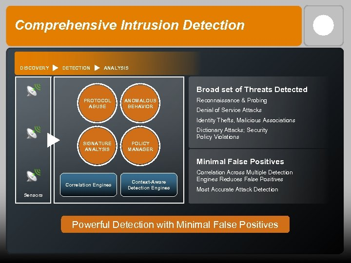 Comprehensive Intrusion Detection DISCOVERY DETECTION ANALYSIS Broad set of Threats Detected PROTOCOL ABUSE ANOMALOUS