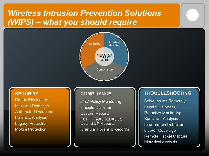 Wireless Intrusion Prevention Solutions (WIPS) – what you should require Security Troubleshooting PROTECTION FOR
