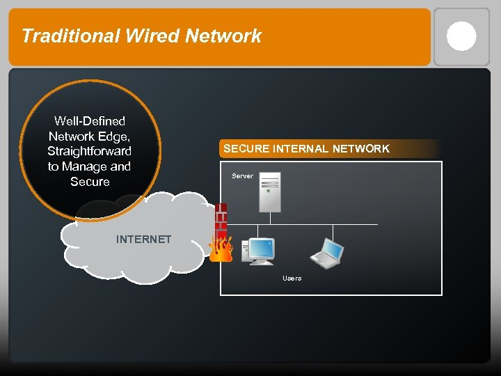 Traditional Wired Network Well-Defined Network Edge, Straightforward to Manage and Secure SECURE INTERNAL NETWORK