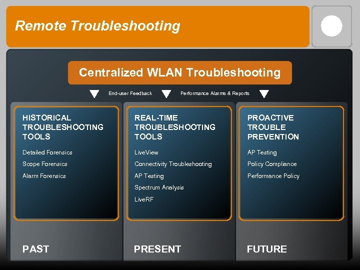 Remote Troubleshooting Centralized WLAN Troubleshooting End-user Feedback Performance Alarms & Reports HISTORICAL TROUBLESHOOTING TOOLS