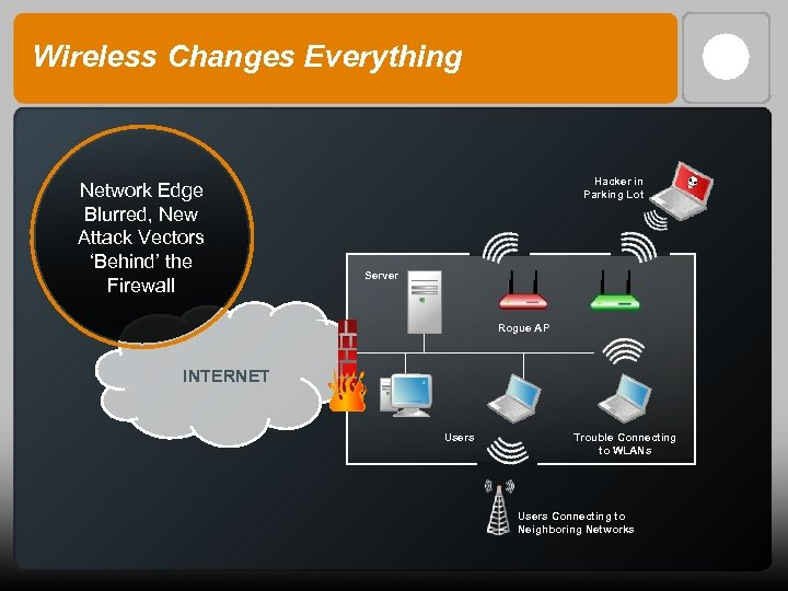 Wireless Changes Everything Network Edge Blurred, New Attack Vectors 'Behind' the Firewall Hacker in