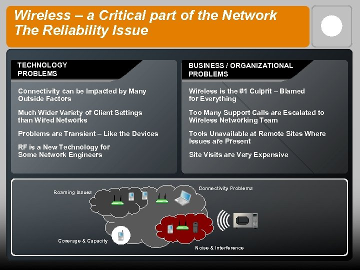 Wireless – a Critical part of the Network The Reliability Issue TECHNOLOGY PROBLEMS BUSINESS