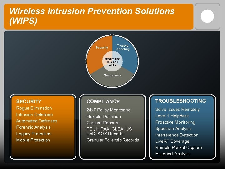 Wireless Intrusion Prevention Solutions (WIPS) Security Troubleshooting PROTECTION FOR ANY WLAN Compliance SECURITY COMPLIANCE