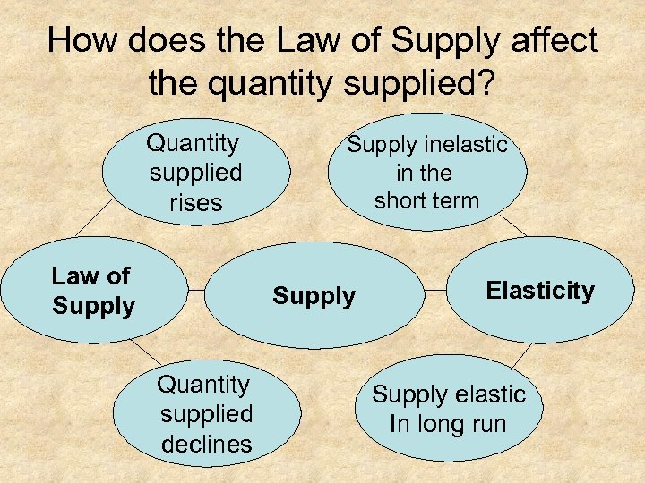 How does the Law of Supply affect the quantity supplied? Quantity supplied rises Law