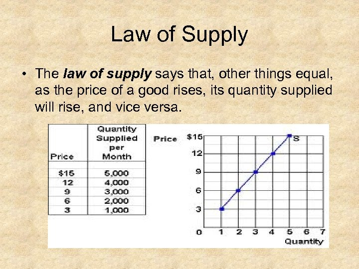 Law of Supply • The law of supply says that, other things equal, as