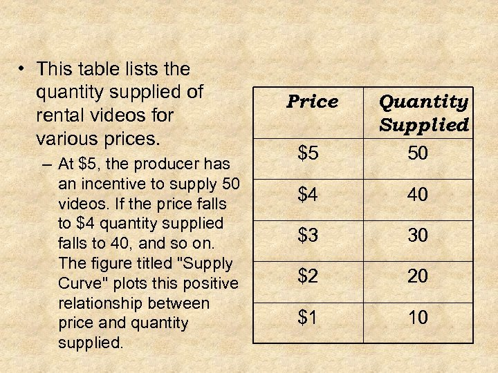 • This table lists the quantity supplied of rental videos for various prices.
