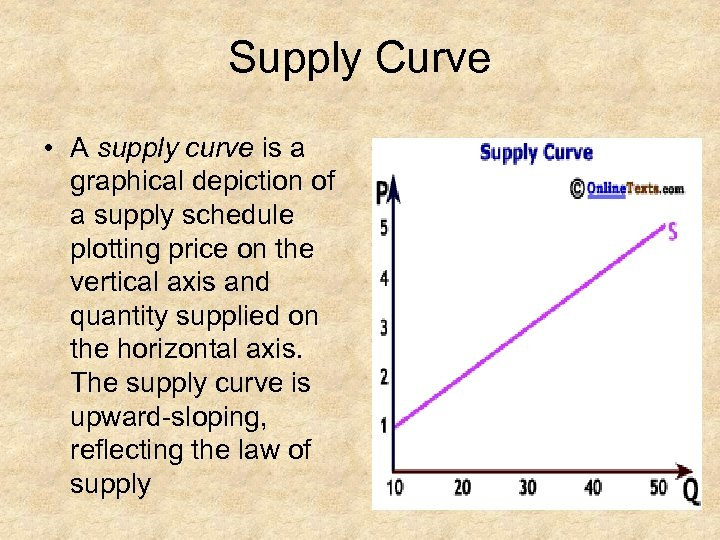 Supply Curve • A supply curve is a graphical depiction of a supply schedule
