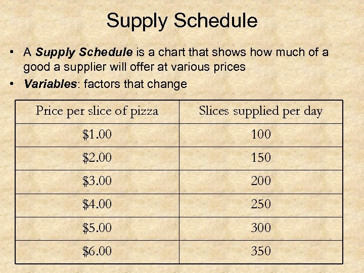 Supply Schedule • A Supply Schedule is a chart that shows how much of