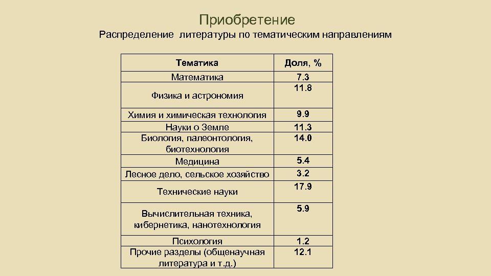 Приобретение Распределение литературы по тематическим направлениям Тематика Доля, % Математика 7. 3 11.