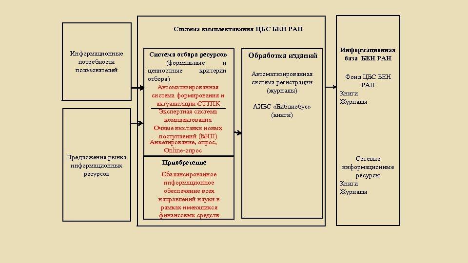 Система комплектования ЦБС БЕН РАН Информационные потребности пользователей Предложения рынка информационных ресурсов Система отбора