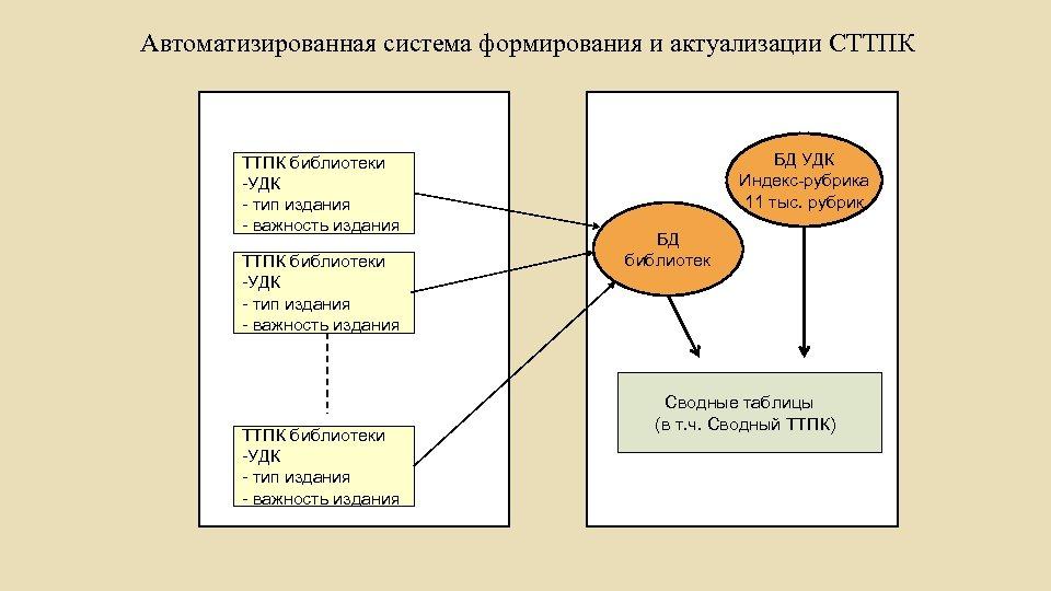 Автоматизированная система формирования и актуализации СТТПК библиотеки -УДК - тип издания - важность издания