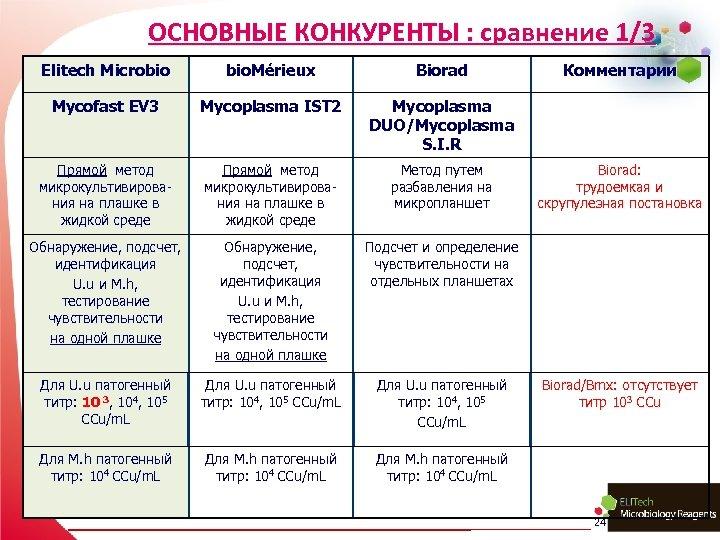 ОСНОВНЫЕ КОНКУРЕНТЫ : сравнение 1/3 Elitech Microbio bio. Mérieux Biorad Mycofast EV 3 Mycoplasma