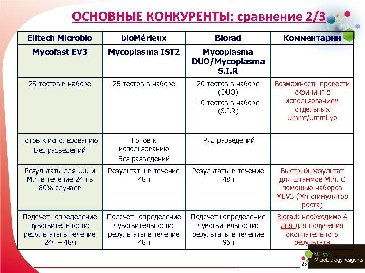 ОСНОВНЫЕ КОНКУРЕНТЫ: сравнение 2/3 Elitech Microbio bio. Mérieux Biorad Комментарии Mycofast EV 3 Mycoplasma