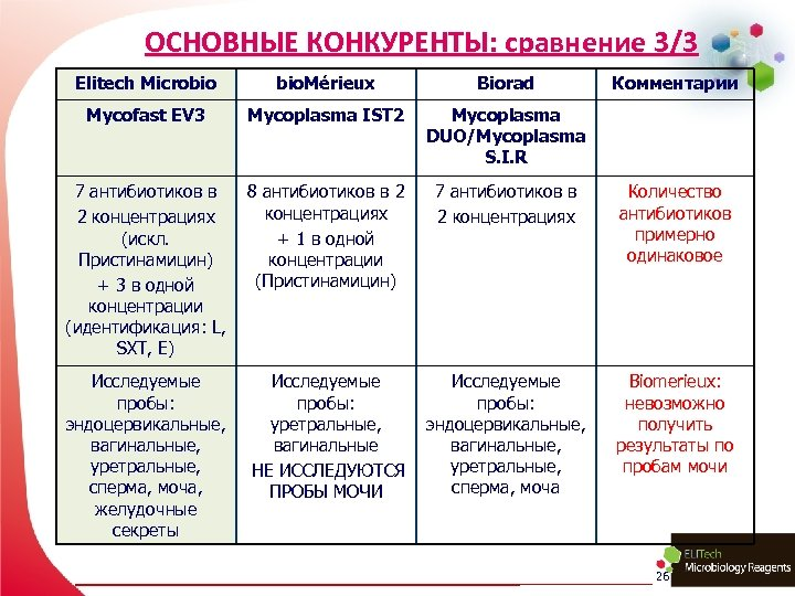 ОСНОВНЫЕ КОНКУРЕНТЫ: сравнение 3/3 Elitech Microbio bio. Mérieux Biorad Комментарии Mycofast EV 3 Mycoplasma