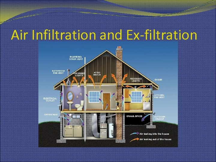 Air Infiltration and Ex-filtration
