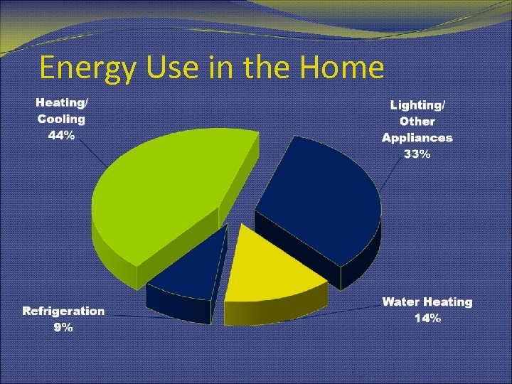 Energy Use in the Home