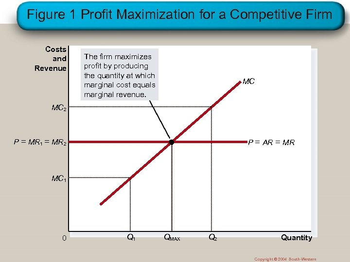 Figure 1 Profit Maximization for a Competitive Firm Costs and Revenue The firm maximizes