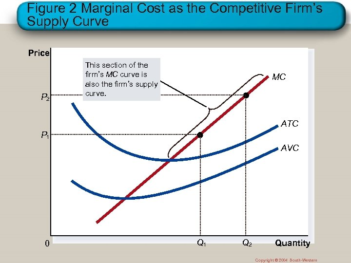 Figure 2 Marginal Cost as the Competitive Firm's Supply Curve Price P 2 This