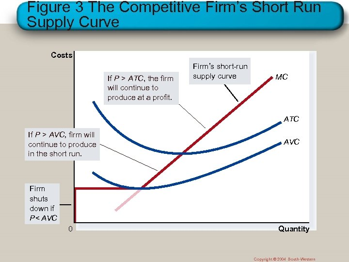 Figure 3 The Competitive Firm's Short Run Supply Curve Costs If P > ATC,