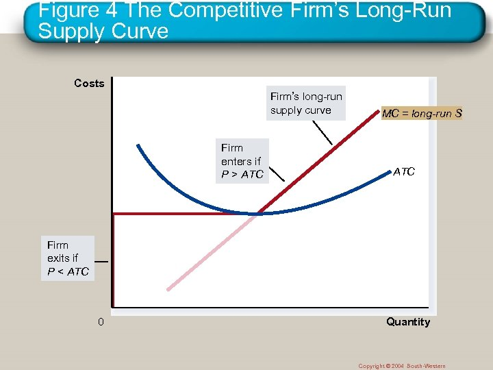 Figure 4 The Competitive Firm's Long-Run Supply Curve Costs Firm's long-run supply curve Firm