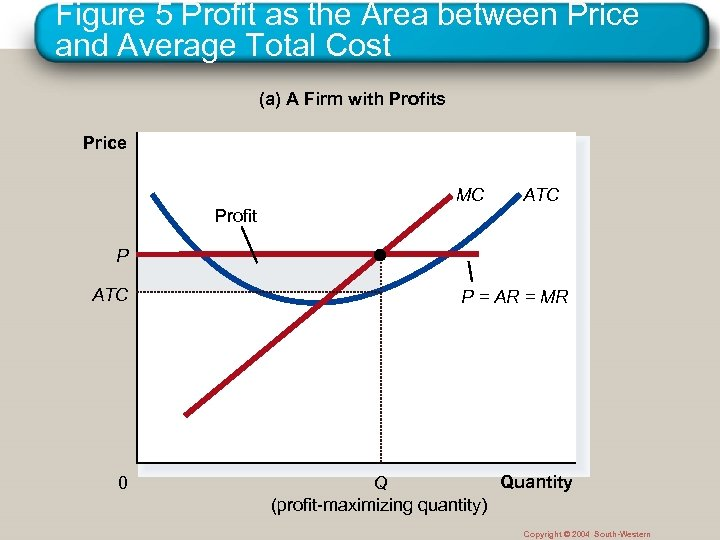 Figure 5 Profit as the Area between Price and Average Total Cost (a) A