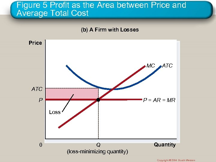 Figure 5 Profit as the Area between Price and Average Total Cost (b) A