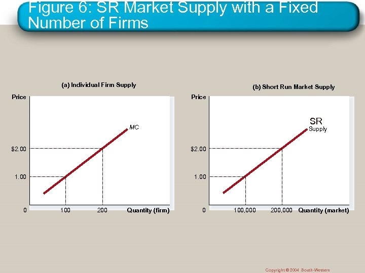 Figure 6: SR Market Supply with a Fixed Number of Firms (a) Individual Firm