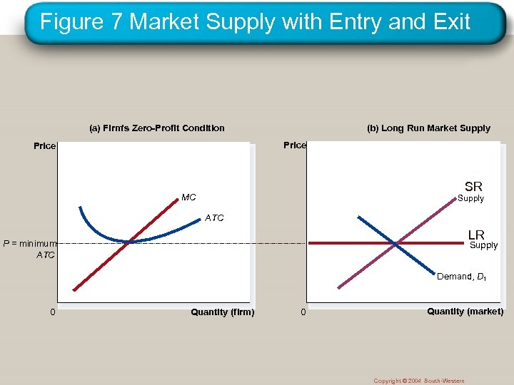 Figure 7 Market Supply with Entry and Exit (a) Firm's Zero-Profit Condition (b) Long