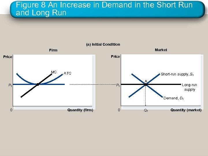 Figure 8 An Increase in Demand in the Short Run and Long Run (a)