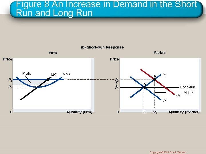 Figure 8 An Increase in Demand in the Short Run and Long Run (b)