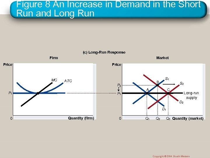 Figure 8 An Increase in Demand in the Short Run and Long Run (c)