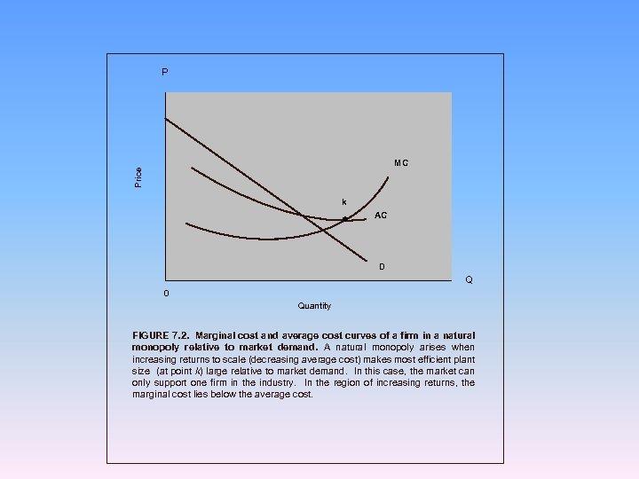 P Price MC k AC D Q 0 Quantity FIGURE 7. 2. Marginal cost