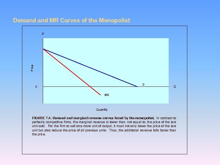 Demand MR Curves of the Monopolist Price P D 0 Q MR Quantity FIGURE
