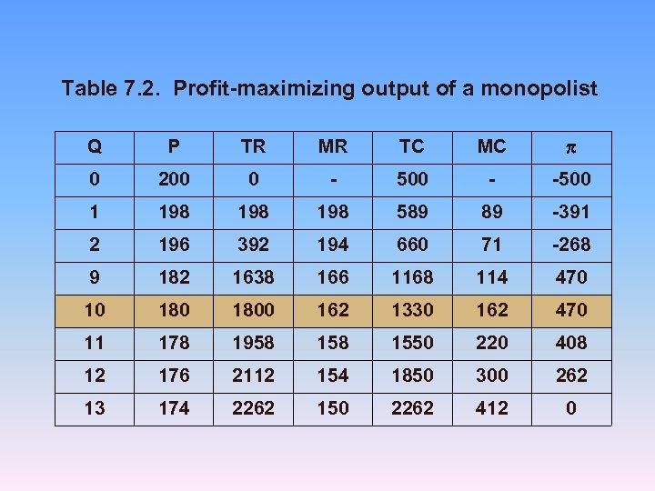 Table 7. 2. Profit-maximizing output of a monopolist Q P TR MR TC MC