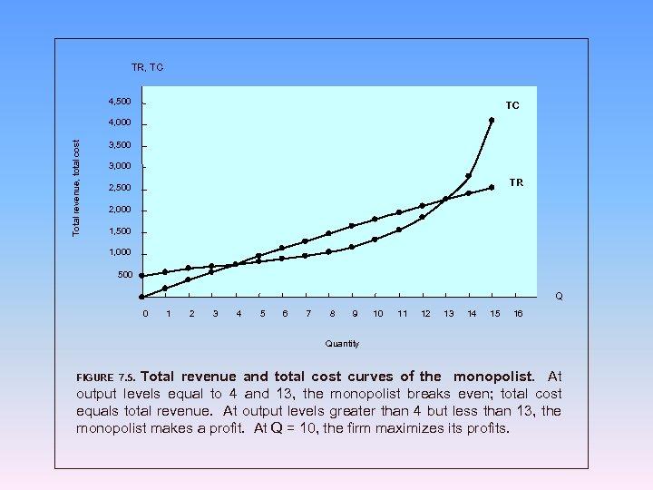 TR, TC 4, 500 TC Total revenue, total cost 4, 000 3, 500 3,