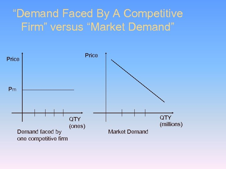 """""""Demand Faced By A Competitive Firm"""" versus """"Market Demand"""" Price Pm Demand faced by"""