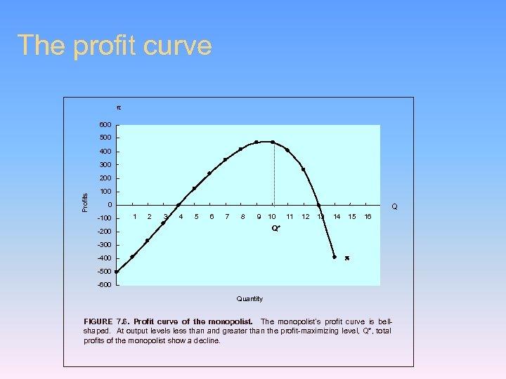The profit curve 600 500 400 300 Profits 200 100 0 -100 Q 1