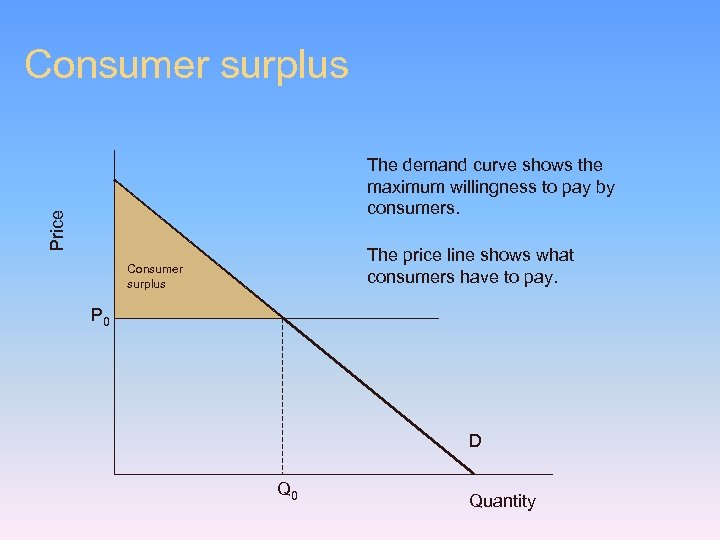 Consumer surplus Price The demand curve shows the maximum willingness to pay by consumers.