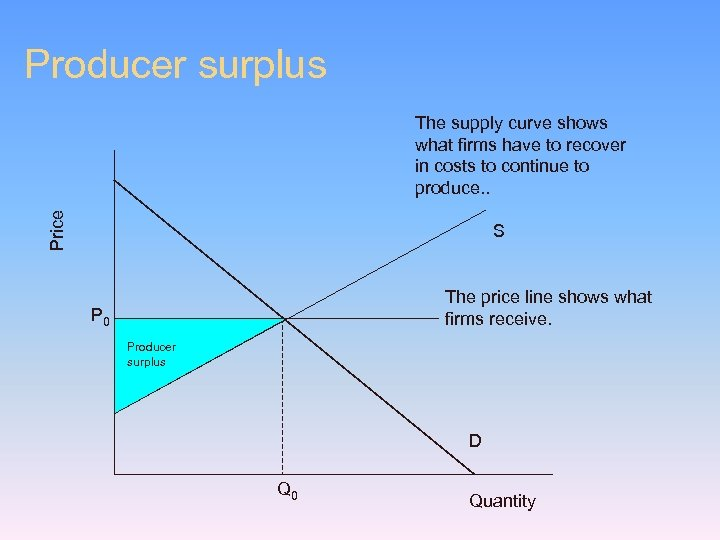 Producer surplus Price The supply curve shows what firms have to recover in costs