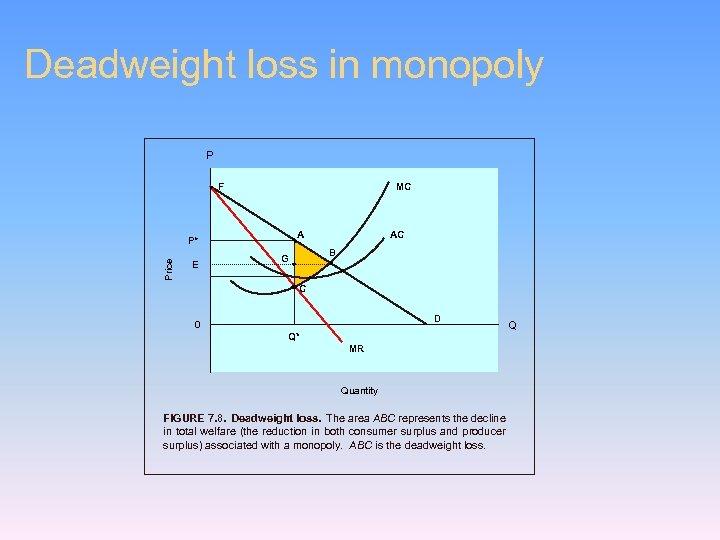 Deadweight loss in monopoly P F MC A Price P* E AC B G