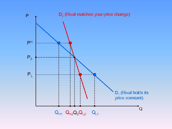 P D 2 (Rival matches your price change) PH P 0 PL D 1