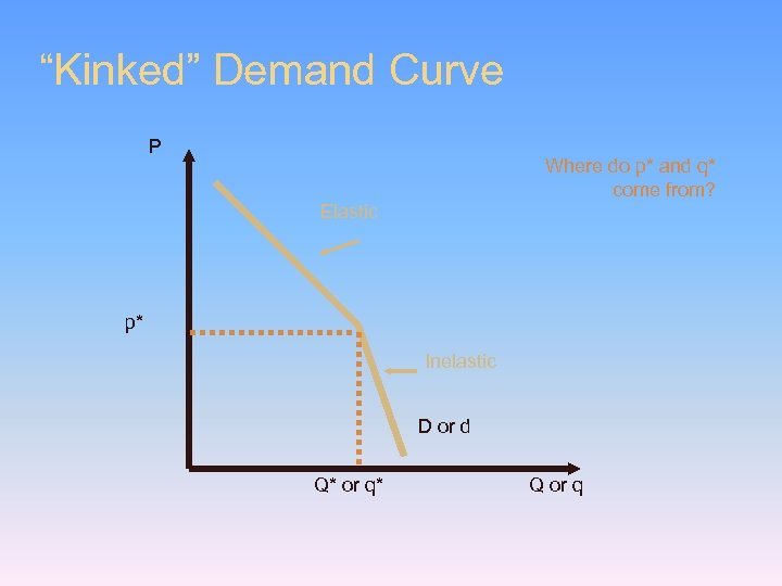 """""""Kinked"""" Demand Curve P Where do p* and q* come from? Elastic p*"""