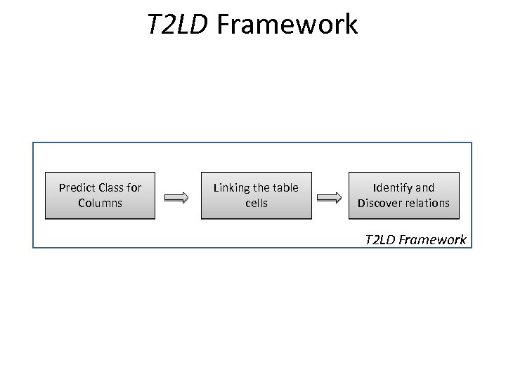 T 2 LD Framework Predict Class for Columns Linking the table cells Identify and
