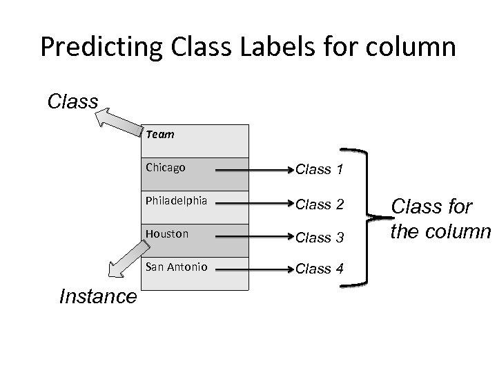 Predicting Class Labels for column Class Team Chicago Philadelphia Class 2 Houston Class 3