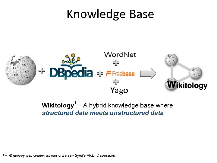 Knowledge Base Yago Wikitology 1 – A hybrid knowledge base where structured data meets