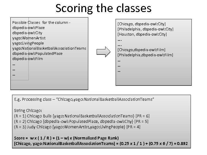 Scoring the classes Possible Classes for the column dbpedia-owl: Place dbpedia-owl: City yago: Women.