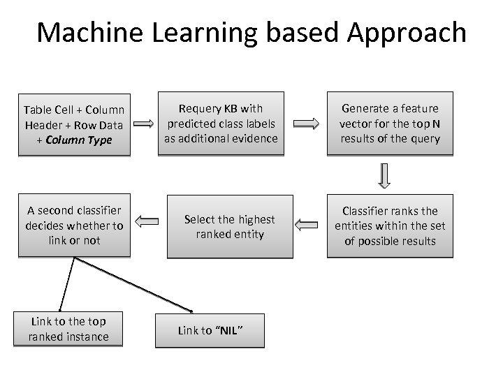 Machine Learning based Approach Table Cell + Column Header + Row Data + Column